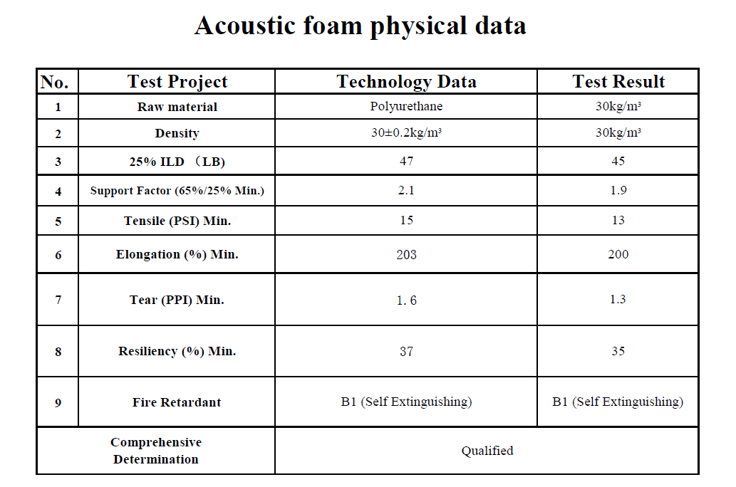 Acoustic Foam Physical Data Image